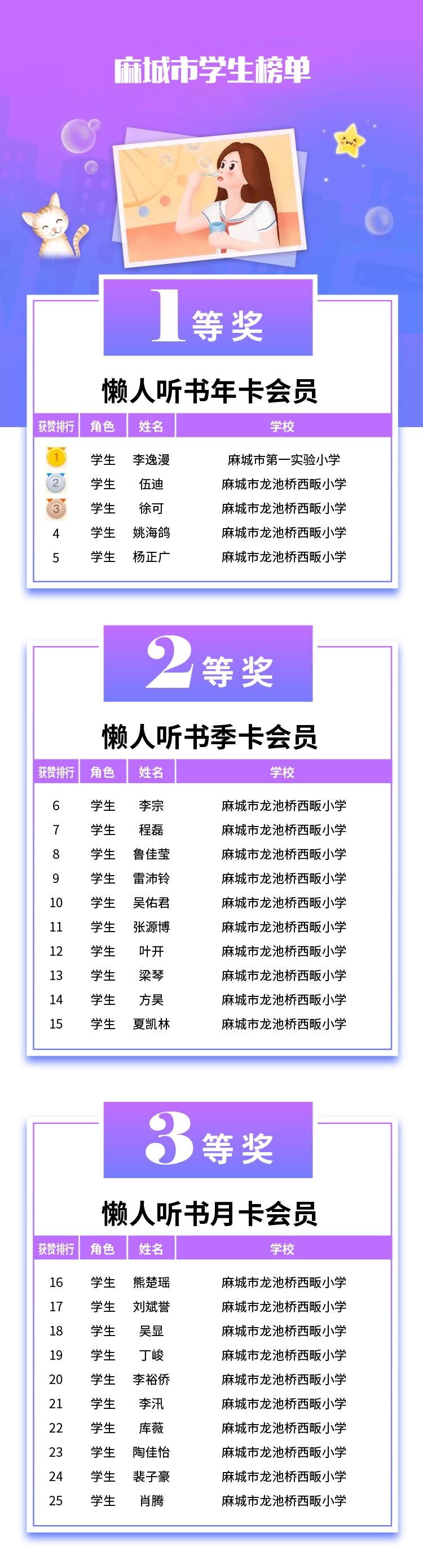 六一活动获奖名单-08麻城市学生.jpg